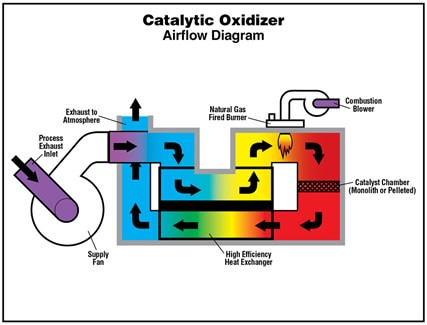 Catalytic Oxidizer Design - How it Works