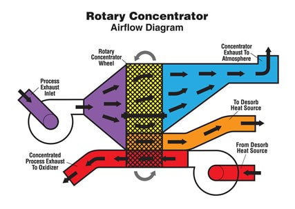 Rotary Concentrator