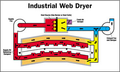 Industrial Heating Ovens - Web Dryer Air Flow Diagram