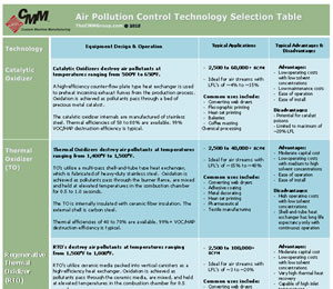 Air Pollution Control Selection Guide