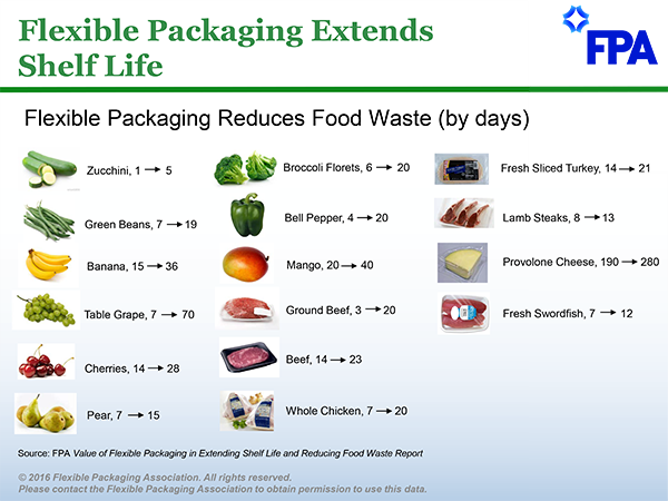 Flexible Packaging Extends Shelf Life