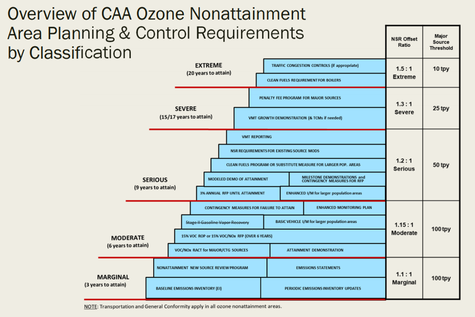 Overview CAA Ozone Nonattainment Area Planning Control Requirments