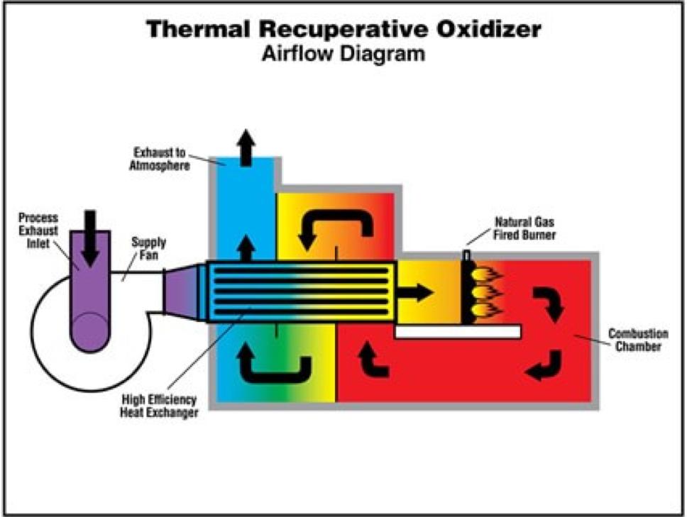 Thermal Recuperative Oxidizer Airflow Diagram