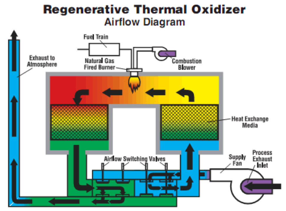 Regenerative Thermal Oxidizer Airflow Diagram